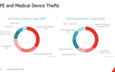 Six Recent Statistics in Pharma Cargo Theft